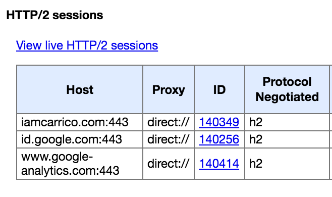 The screen showing your HTTP/2 connections in Chrome